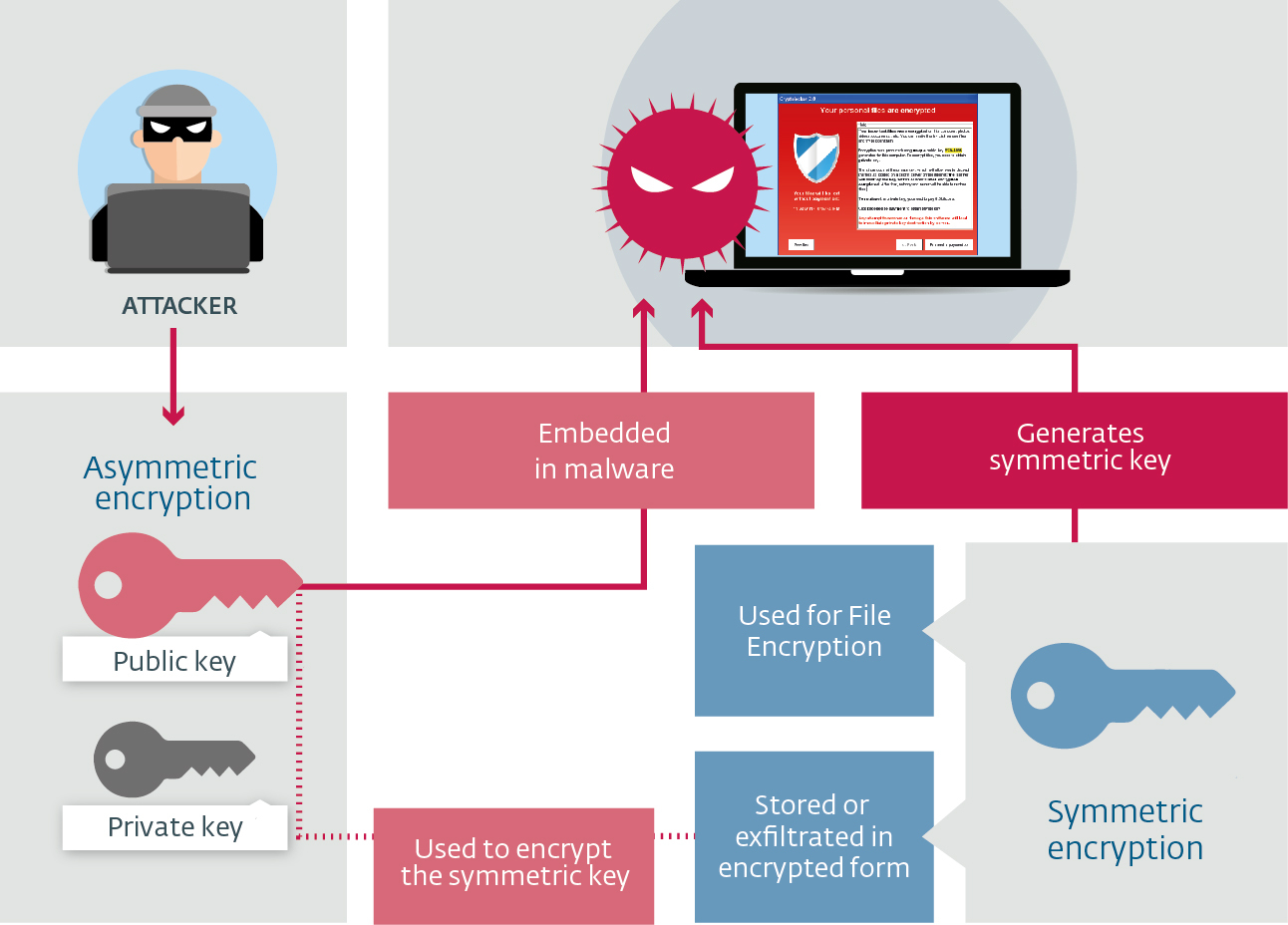 Ransomware Encryption Process