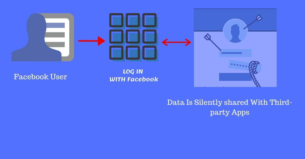 Facebook data share Among Third-party Apps
